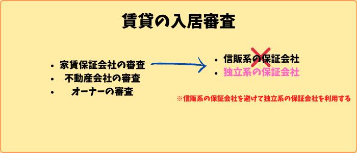 賃貸の入居審査2